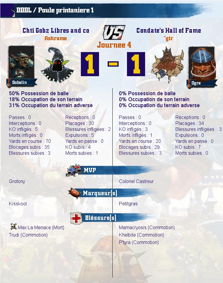 Le Condate's Hall of Fame débarque sur la Blood Bowl Baston League - Page 2 Match_image_create?match=Coach-684-7c2b143ec0d20b9f3da97935286253c4_2019-05-30_16_13_22